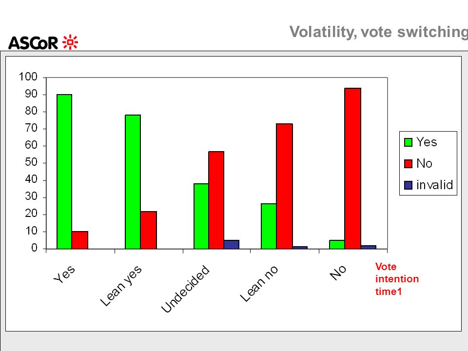 Vote intention time1 Volatility, vote switching