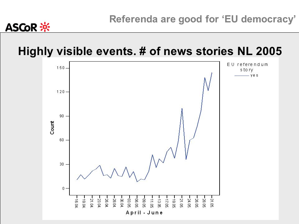 Referenda are good for EU democracy Highly visible events. # of news stories NL 2005