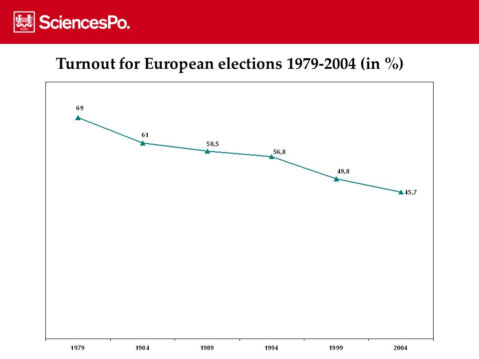 Turnout for European elections 1979-2004 (in %)