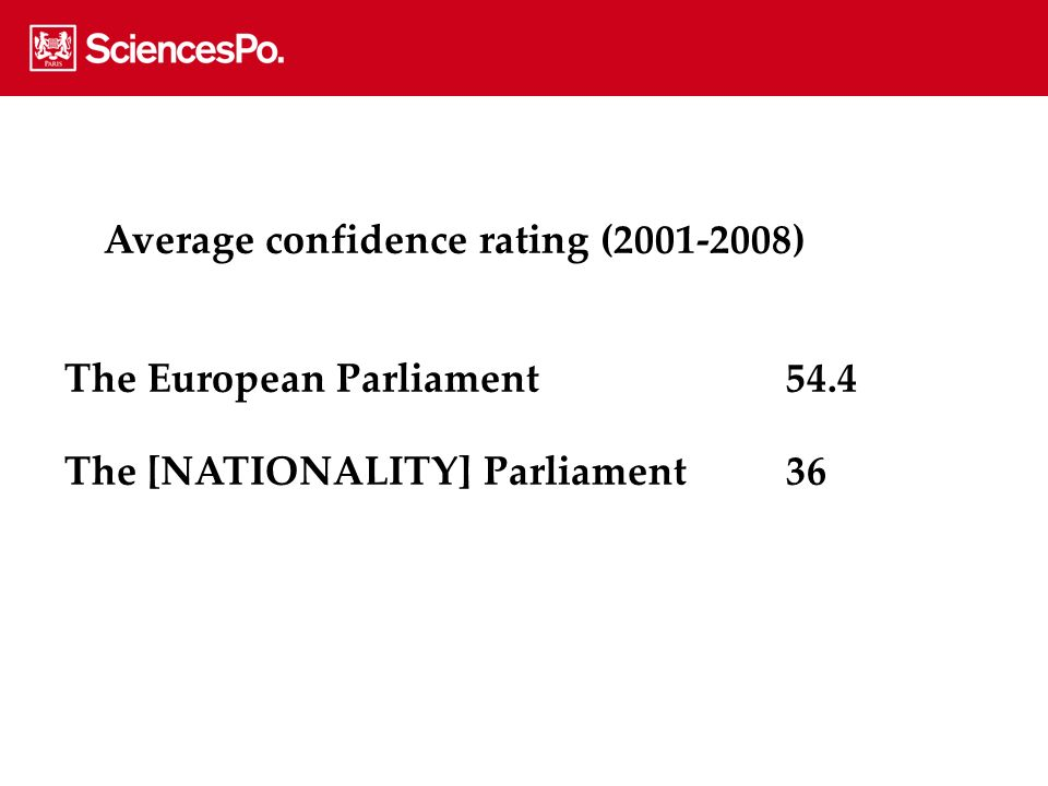 Average confidence rating (2001-2008) The European Parliament54.4 The [NATIONALITY] Parliament36