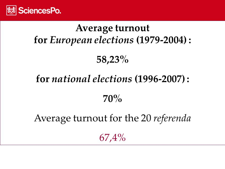 Average turnout for European elections (1979-2004) : 58,23% for national elections (1996-2007) : 70% Average turnout for the 20 referenda 67,4%