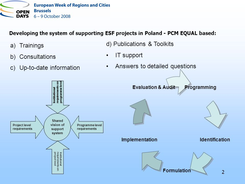 2 Programming Identification Formulation Implementation Evaluation & Audit Developing the system of supporting ESF projects in Poland - PCM EQUAL base