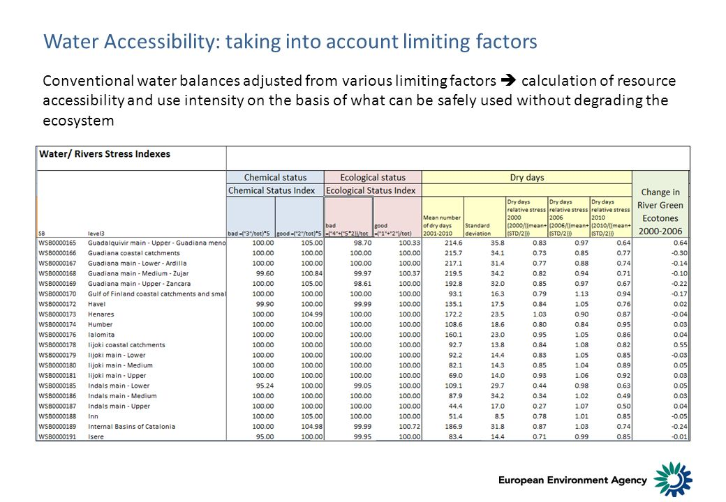 Water Accessibility: taking into account limiting factors Conventional water balances adjusted from various limiting factors calculation of resource a