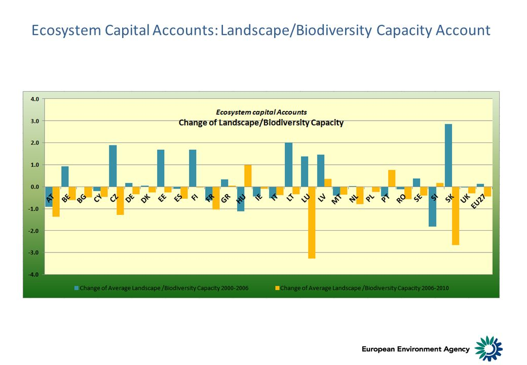 Ecosystem Capital Accounts: Landscape/Biodiversity Capacity Account