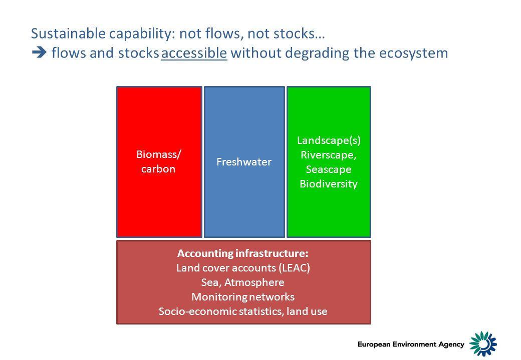Sustainable capability: not flows, not stocks… flows and stocks accessible without degrading the ecosystem Biomass/ carbon Freshwater Landscape(s) Riverscape, Seascape Biodiversity Accounting infrastructure: Land cover accounts (LEAC) Sea, Atmosphere Monitoring networks Socio-economic statistics, land use