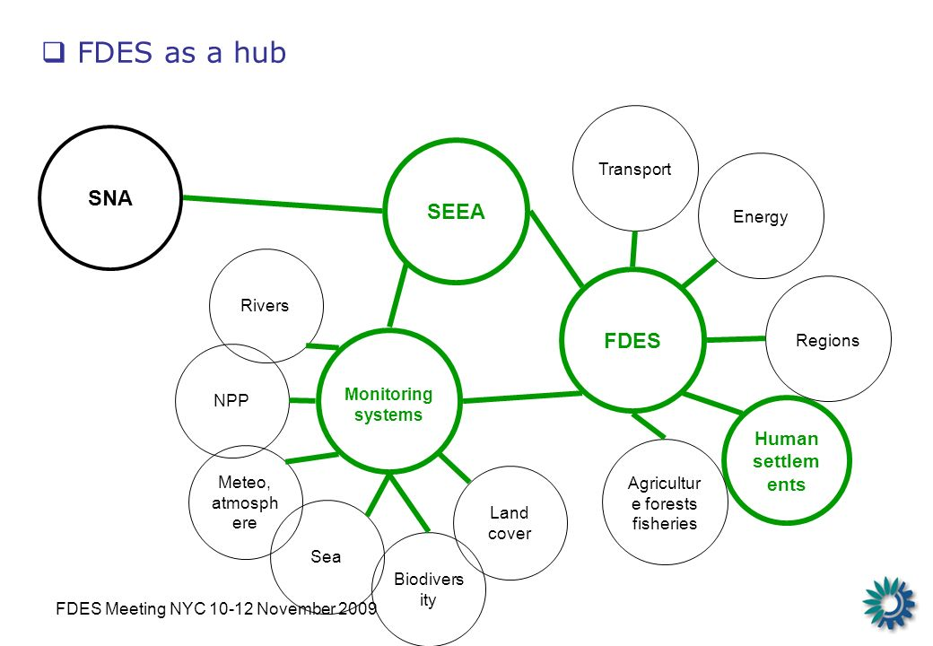 FDES Meeting NYC 10-12 November 2009 FDES as a hub Transport Human settlem ents Agricultur e forests fisheries SEEA FDES Energy SNA Land cover NPP Meteo, atmosph ere Rivers Sea Monitoring systems Biodivers ity Regions