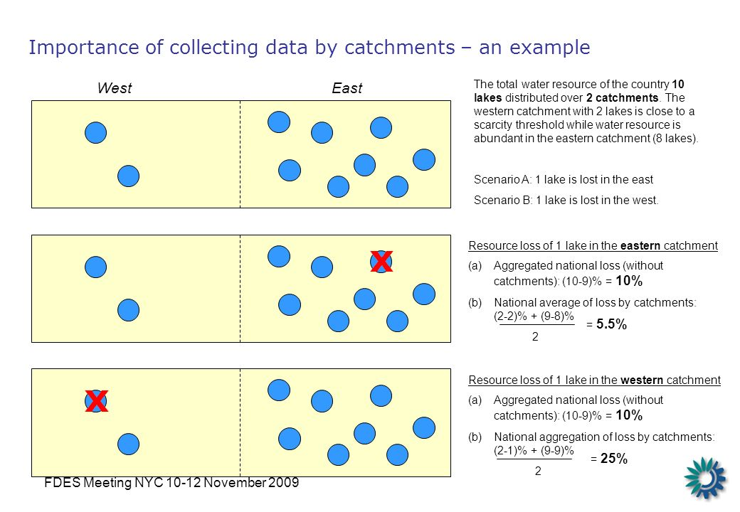 FDES Meeting NYC 10-12 November 2009 Importance of collecting data by catchments – an example The total water resource of the country 10 lakes distributed over 2 catchments.