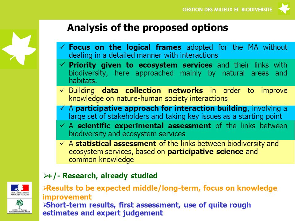 GESTION DES MILIEUX ET BIODIVERSITE Analysis of the proposed options Short-term results, first assessment, use of quite rough estimates and expert judgement +/- Research, already studied Results to be expected middle/long-term, focus on knowledge improvement Focus on the logical frames adopted for the MA without dealing in a detailed manner with interactions Priority given to ecosystem services and their links with biodiversity, here approached mainly by natural areas and habitats.