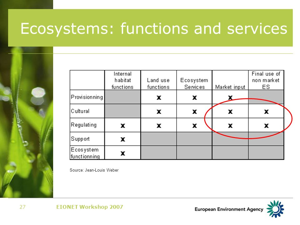 EIONET Workshop 200727 Ecosystems: functions and services Source: Jean-Louis Weber