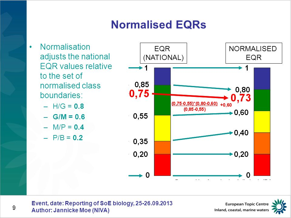 9 Normalisation adjusts the national EQR values relative to the set of normalised class boundaries: –H/G = 0.8 –G/M = 0.6 –M/P = 0.4 –P/B = 0.2 Normalised EQRs Event, date: Reporting of SoE biology, Author: Jannicke Moe (NIVA) EQR (NATIONAL) NORMALISED EQR