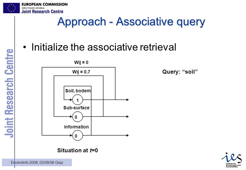 18 EnviroInfo 2006, 05/09/06 Graz Approach - Associative query Initialize the associative retrieval Query: soil Soil, bodem 1 Sub-surface information