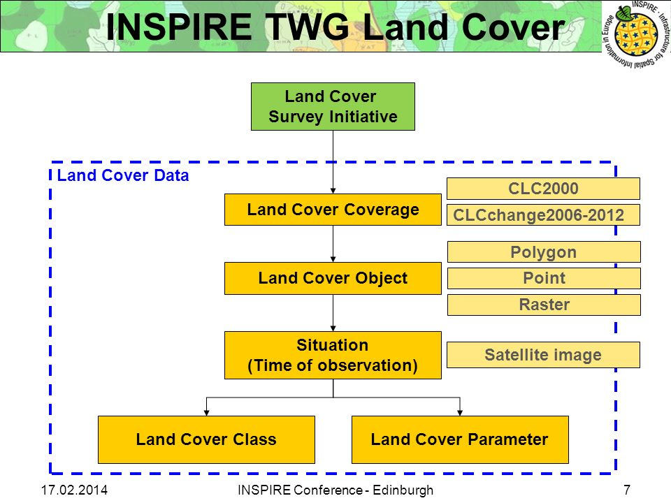 Land Cover Survey Initiative Land Cover Data Land Cover Coverage Land Cover Object Situation (Time of observation) Land Cover ClassLand Cover Paramete