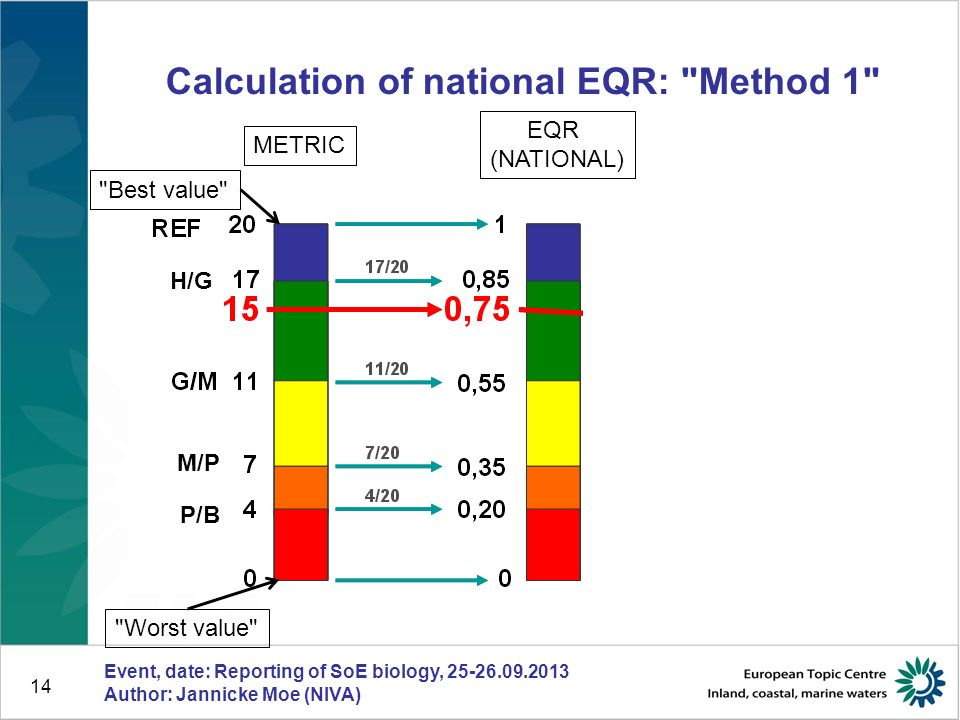 14 Calculation of national EQR: Method 1 Event, date: Reporting of SoE biology, 25-26.09.2013 Author: Jannicke Moe (NIVA) Best value Worst value METRIC EQR (NATIONAL) H/G P/B M/P