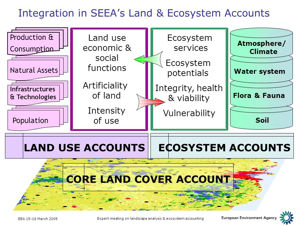 EEA 15-16 March 2005 Expert meeting on landscape analysis & ecosystem accounting Integration in SEEAs Land & Ecosystem Accounts CORE LAND COVER ACCOUN