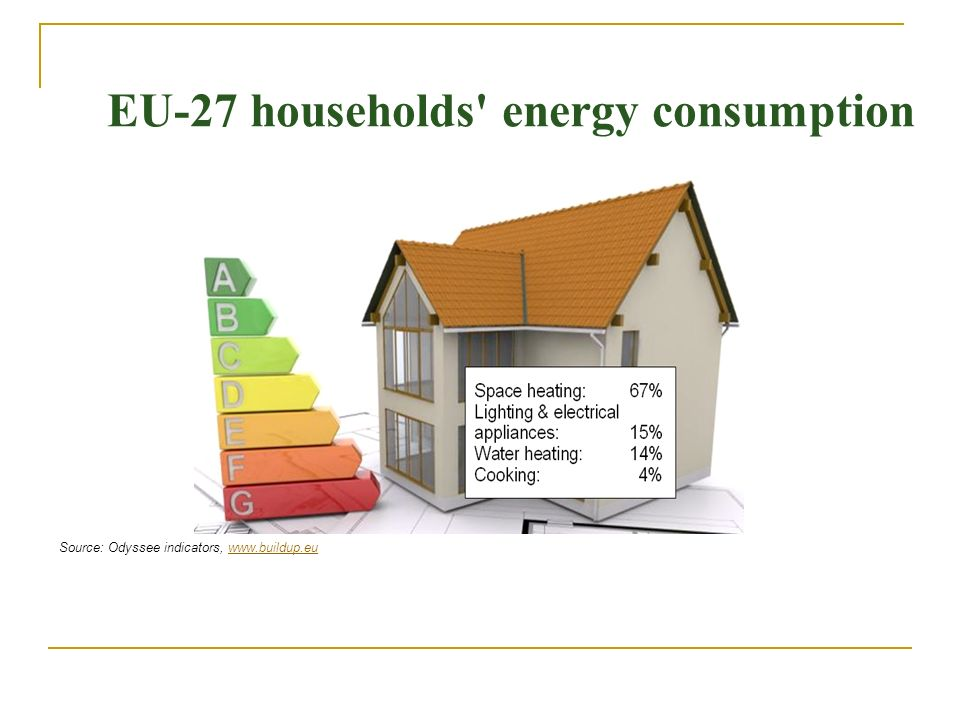 EU-27 households energy consumption Source: Odyssee indicators, www.buildup.euwww.buildup.eu