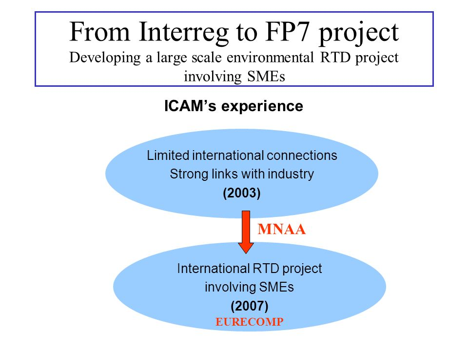 ICAMs experience Limited international connections Strong links with industry (2003) From Interreg to FP7 project Developing a large scale environmental RTD project involving SMEs International RTD project involving SMEs (2007) MNAA EURECOMP