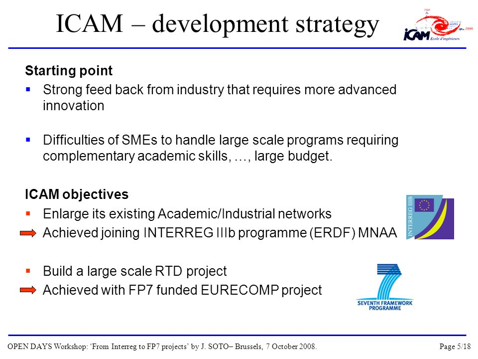 ICAM – development strategy Starting point Strong feed back from industry that requires more advanced innovation Difficulties of SMEs to handle large scale programs requiring complementary academic skills, …, large budget.