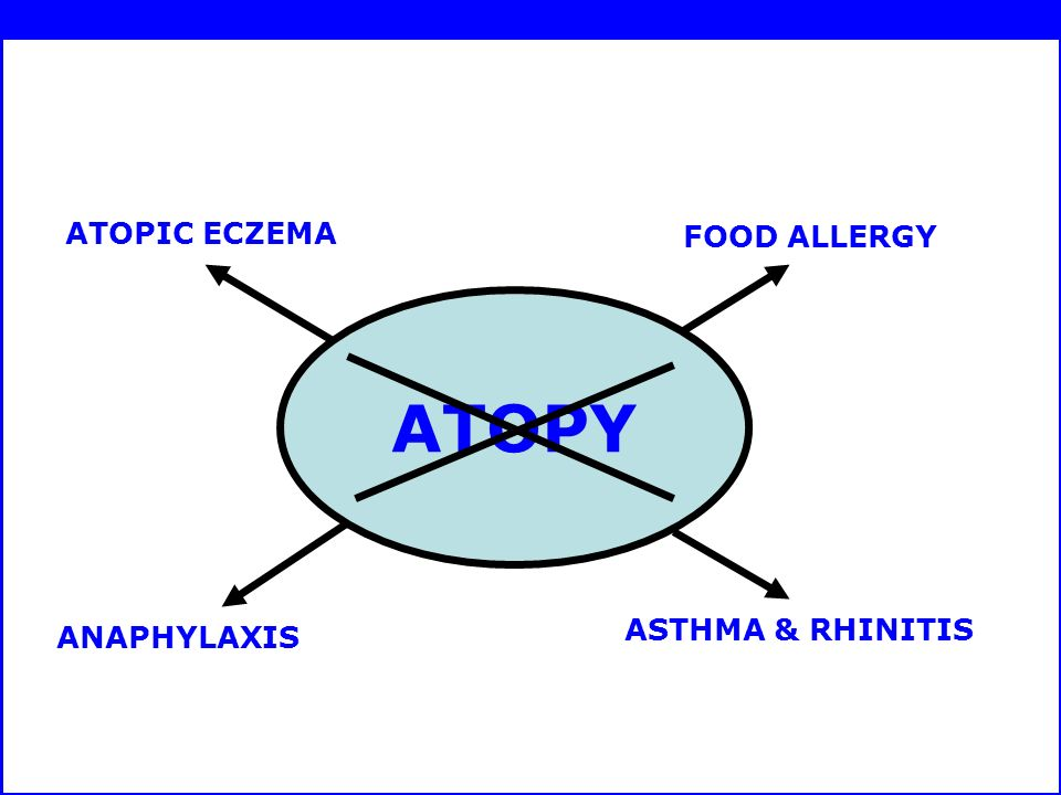 ATOPIC ECZEMA FOOD ALLERGY ANAPHYLAXIS ASTHMA & RHINITIS