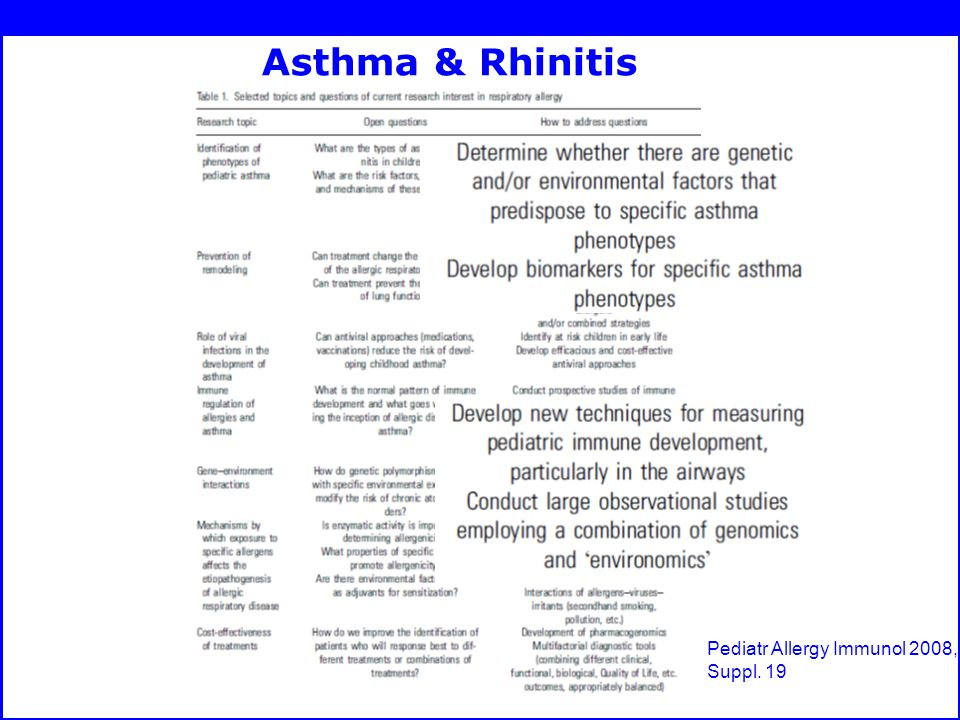 Asthma & Rhinitis Pediatr Allergy Immunol 2008, Suppl. 19