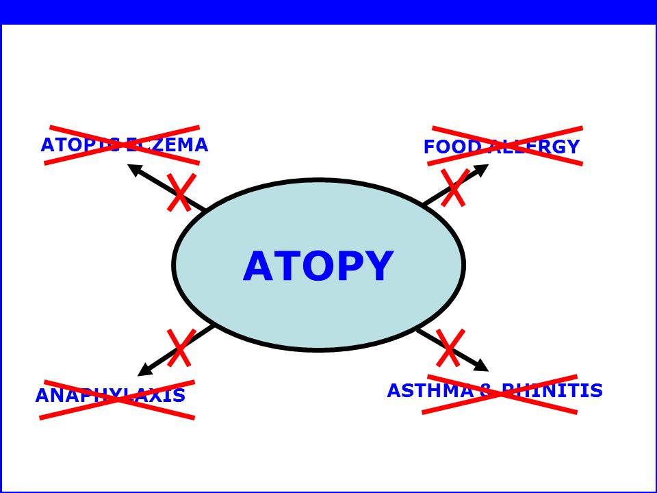 ATOPY ATOPIC ECZEMA FOOD ALLERGY ANAPHYLAXIS ASTHMA & RHINITIS