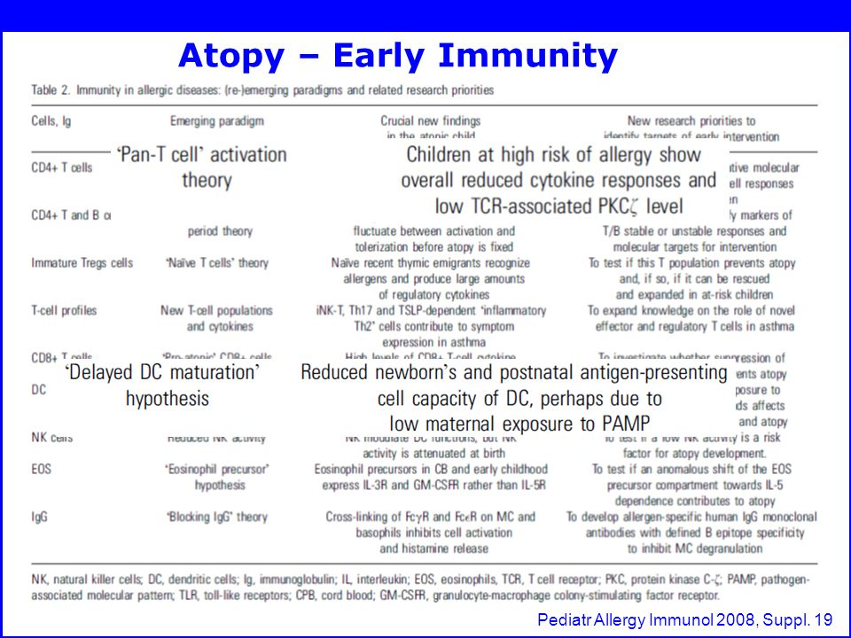Atopy – Early Immunity Pediatr Allergy Immunol 2008, Suppl. 19
