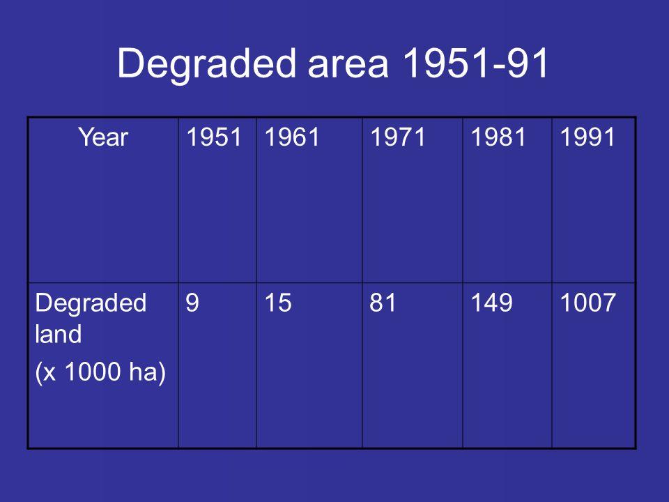 Degraded area 1951-91 Year19511961197119811991 Degraded land (x 1000 ha) 915811491007