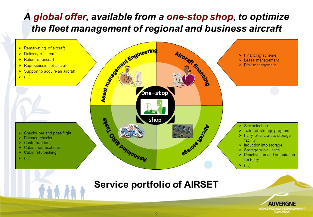 6 A global offer, available from a one-stop shop, to optimize the fleet management of regional and business aircraft Service portfolio of AIRSET Remarketing of aircraft Delivery of aircraft Return of aircraft Repossession of aircraft Support to acquire an aircraft (…) Financing scheme Lease management Risk management Site selection Tailored storage program Ferry of aircraft to storage facility Induction into storage Storage surveillance Reactivation and preparation for Ferry (…) Checks pre and post-flight Planned checks Customization Cabin modifications Cabin refurbishing (…) One-stop shop