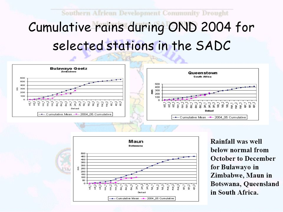 Cumulative rains during OND 2004 for selected stations in the SADC Rainfall was well below normal from October to December for Bulawayo in Zimbabwe, M