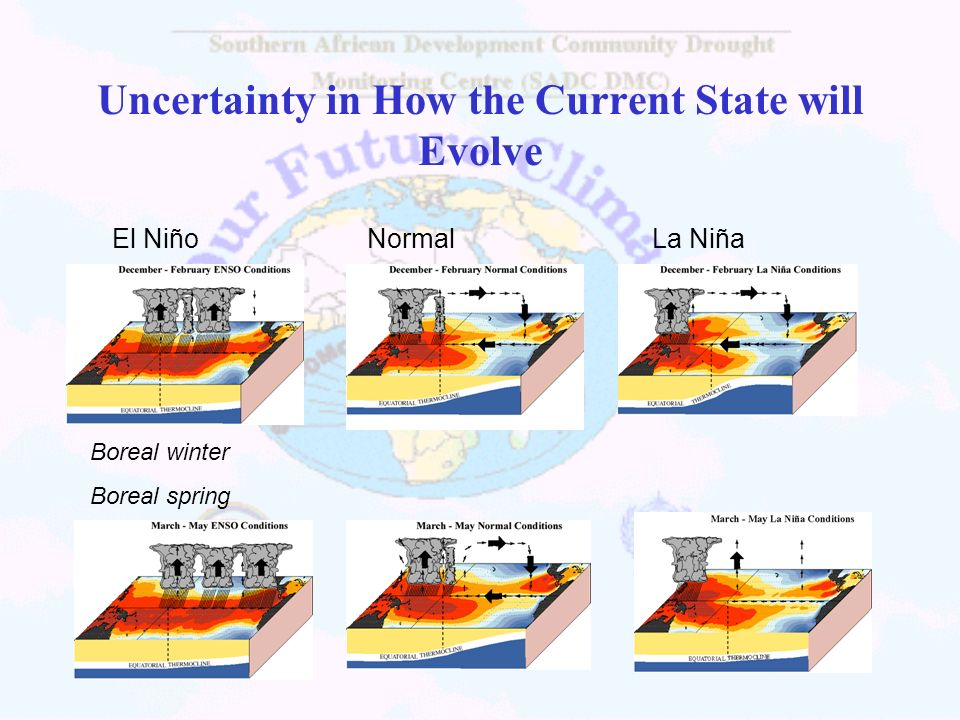 El Niño Normal La Niña Boreal winter Boreal spring Uncertainty in How the Current State will Evolve