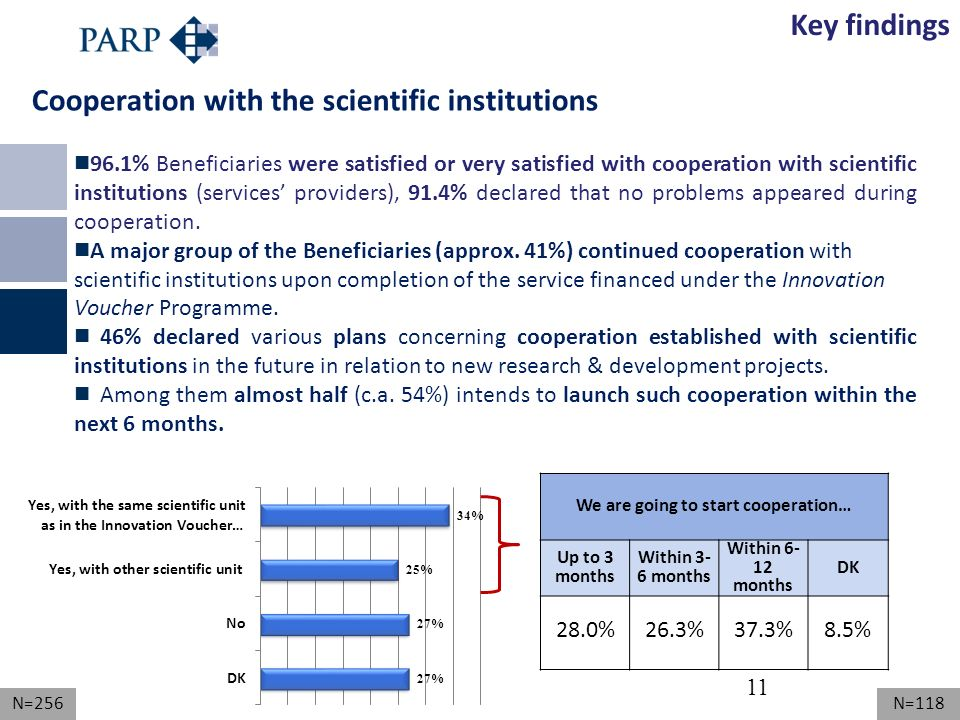 11 N=256 96.1% Beneficiaries were satisfied or very satisfied with cooperation with scientific institutions (services providers), 91.4% declared that no problems appeared during cooperation.