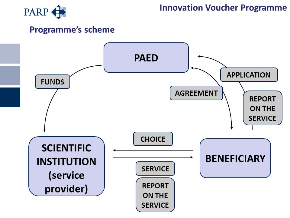 SCIENTIFIC INSTITUTION (service provider) Programmes scheme PAED BENEFICIARY FUNDS APPLICATION REPORT ON THE SERVICE AGREEMENT CHOICE Innovation Voucher Programme SERVICE REPORT ON THE SERVICE