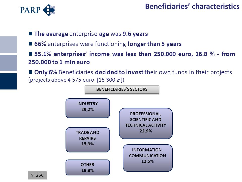 The avarage enterprise age was 9.6 years 66% enterprises were functioning longer than 5 years 55.1% enterprises income was less than 250.000 euro, 16.