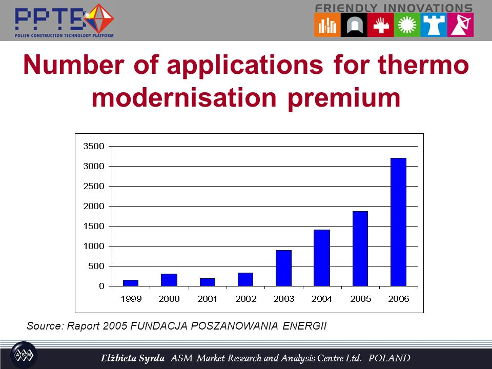 Source: Raport 2005 FUNDACJA POSZANOWANIA ENERGII Number of applications for thermo modernisation premium Elżbieta Syrda ASM Market Research and Analy