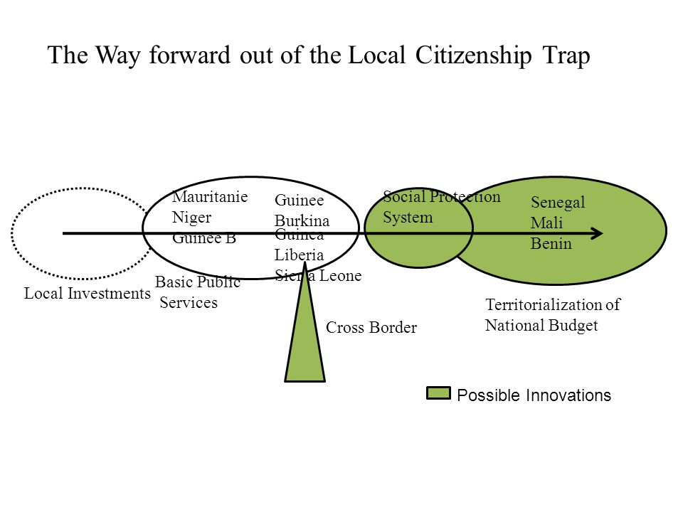 Social Protection System Senegal Mali Benin Basic Public Services Guinee Burkina Mauritanie Niger Guinée B Guinea Liberia Sierra Leone Cross Border Possible Innovations The Way forward out of the Local Citizenship Trap Local Investments Territorialization of National Budget