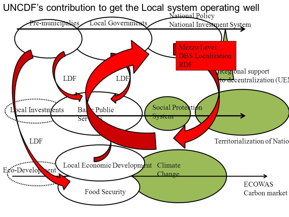 Regional support to decentralization (UEMOA) Pre-municipaliesLocal Governments National Policy National Investment System Local Investments LDF Territ