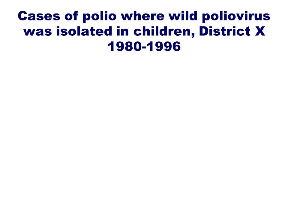 Cases of polio where wild poliovirus was isolated in children, District X 1980-1996