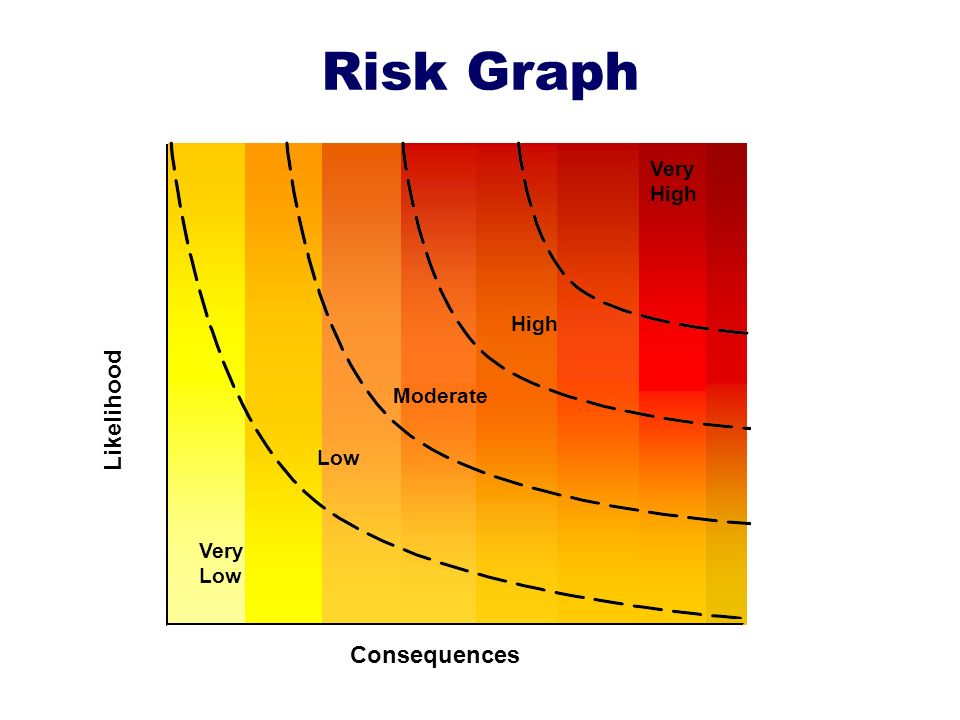 Risk Graph Likelihood Very High Consequences Very Low Moderate High