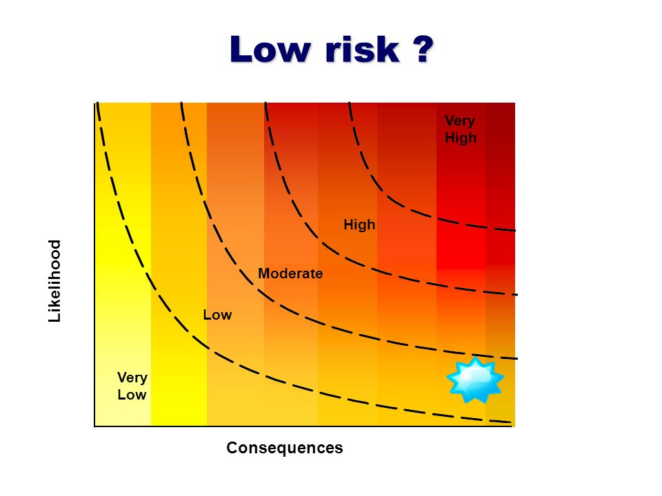 Low risk ? Likelihood Very High Consequences Very Low Moderate High