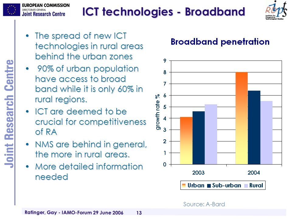 Ratinger, Gay - IAMO-Forum 29 June 2006 13 ICT technologies - Broadband The spread of new ICT technologies in rural areas behind the urban zonesThe spread of new ICT technologies in rural areas behind the urban zones 90% of urban population have access to broad band while it is only 60% in rural regions.