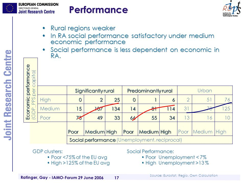 Ratinger, Gay - IAMO-Forum 29 June 2006 17Performance Rural regions weakerRural regions weaker In RA social performance satisfactory under medium economic performanceIn RA social performance satisfactory under medium economic performance Social performance is less dependent on economic in RA.Social performance is less dependent on economic in RA.