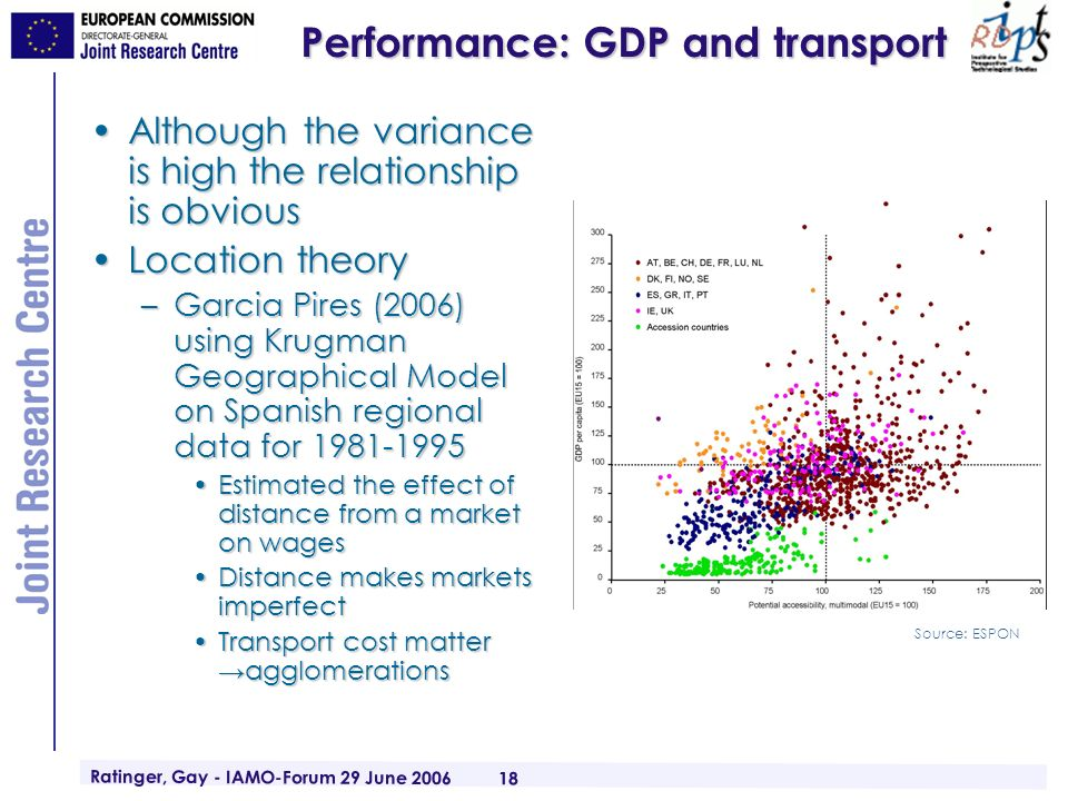 Ratinger, Gay - IAMO-Forum 29 June 2006 18 Performance: GDP and transport Although the variance is high the relationship is obviousAlthough the variance is high the relationship is obvious Location theoryLocation theory –Garcia Pires (2006) using Krugman Geographical Model on Spanish regional data for 1981-1995 Estimated the effect of distance from a market on wagesEstimated the effect of distance from a market on wages Distance makes markets imperfectDistance makes markets imperfect Transport cost matter agglomerationsTransport cost matter agglomerations Source: ESPON