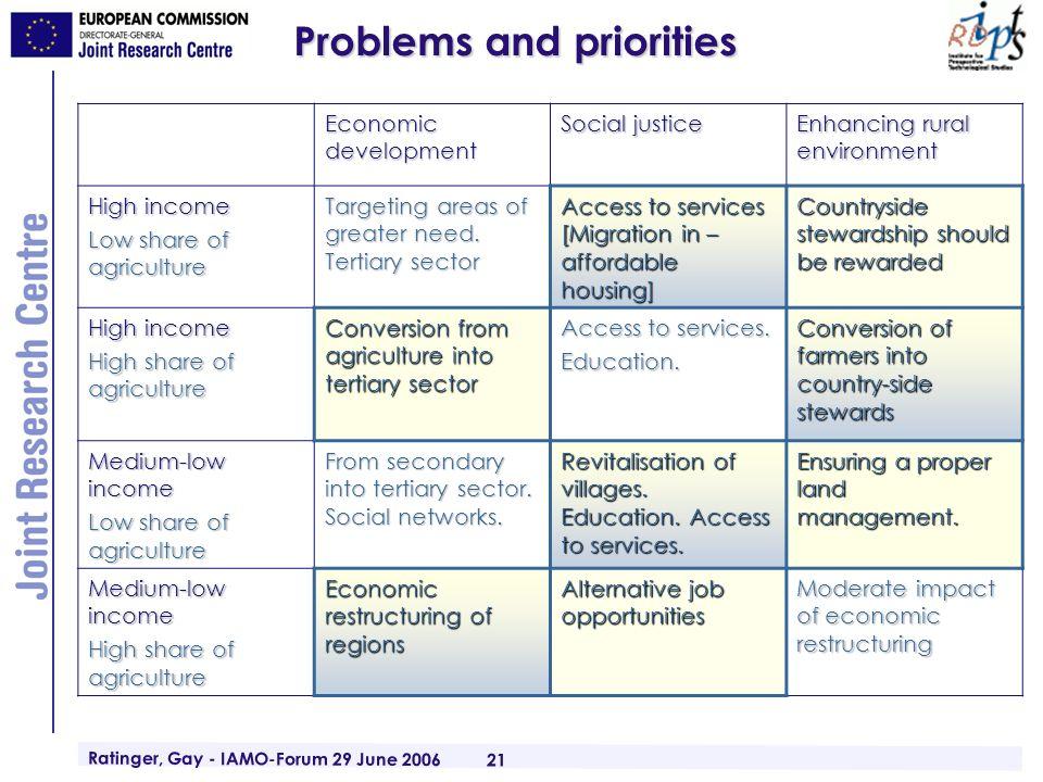 Ratinger, Gay - IAMO-Forum 29 June 2006 21 Problems and priorities Economic development Social justice Enhancing rural environment High income Low sha