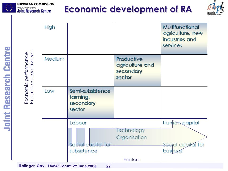Ratinger, Gay - IAMO-Forum 29 June 2006 22 Economic development of RA High Multifunctional agriculture, new industries and services Medium Productive agriculture and secondary sector Low Semi-subsistence farming, secondary sector Labour Social capital for subsistence TechnologyOrganisation Human capital Social capital for business Economic performance Income, competitiveness Factors