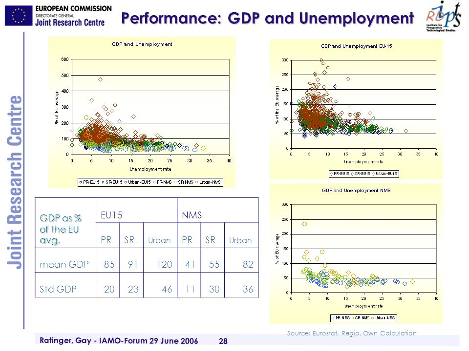 Ratinger, Gay - IAMO-Forum 29 June 2006 28 Performance: GDP and Unemployment GDP as % of the EU avg. EU15NMS PRSR Urban PRSR Urban mean GDP85911204155