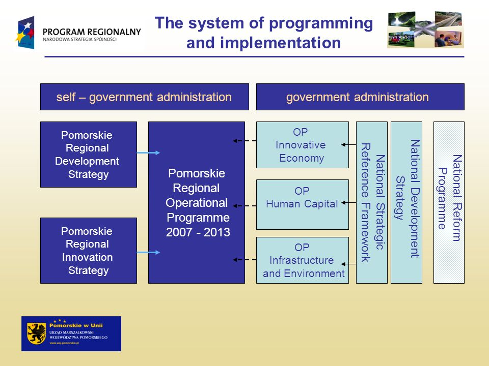 The system of programming and implementation government administrationself – government administration Pomorskie Regional Operational Programme 2007 -