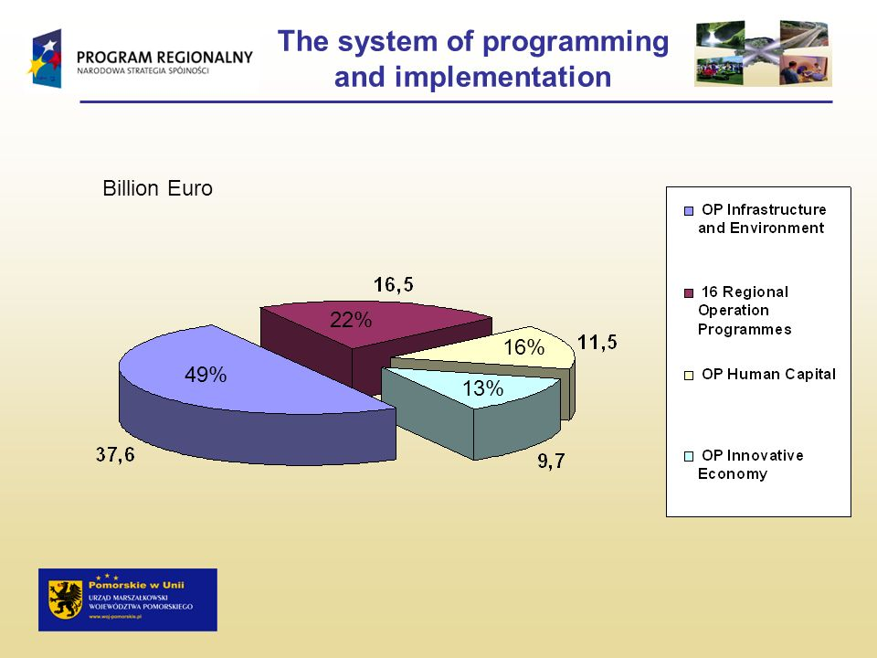 The system of programming and implementation 49% 13% 16% 22% Billion Euro