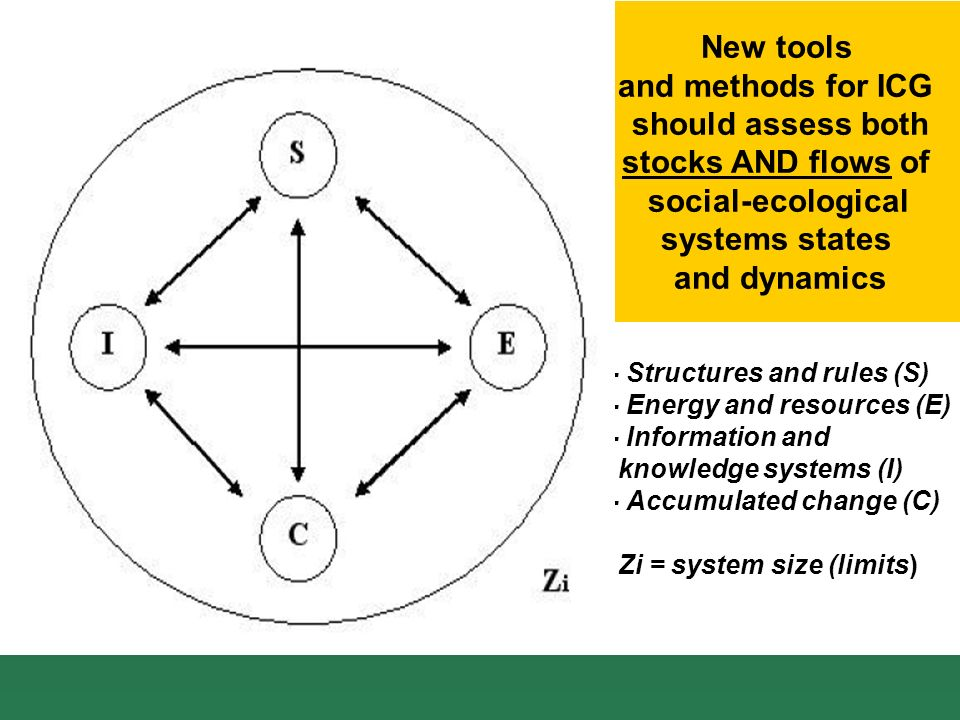 - Structures and rules (S) - Energy and resources (E) - Information and knowledge systems (I) - Accumulated change (C) Zi = system size (limits) New tools and methods for ICG should assess both stocks AND flows of social-ecological systems states and dynamics