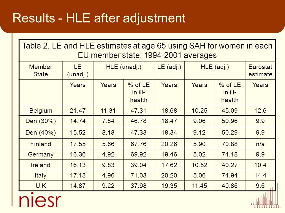 Results - HLE after adjustment Table 2. LE and HLE estimates at age 65 using SAH for women in each EU member state: 1994-2001 averages Member State LE