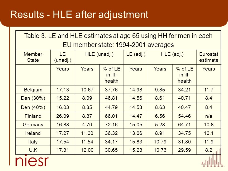 Results - HLE after adjustment Table 3.