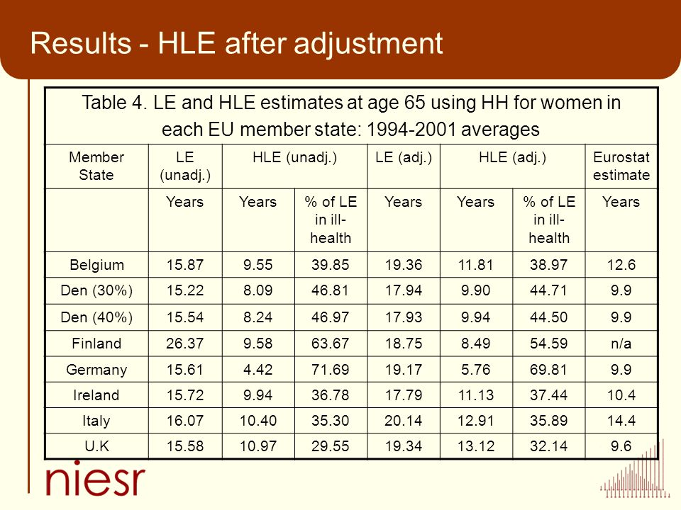 Results - HLE after adjustment Table 4.